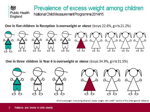 child-obesity-stats