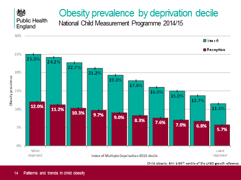 inequalities-obesity-stats
